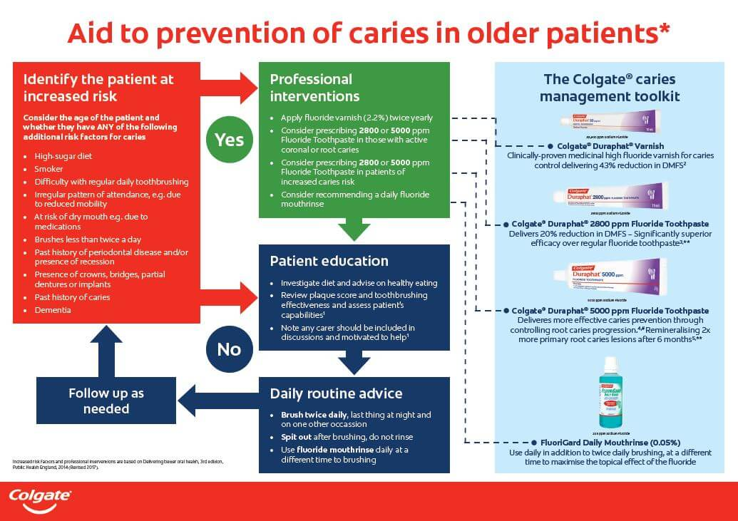 Flowchart aid to prevention of caries in older patients